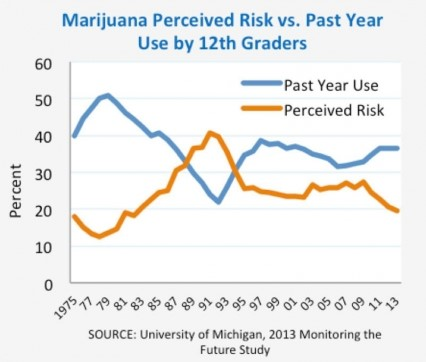 marijuana trends perceived risk